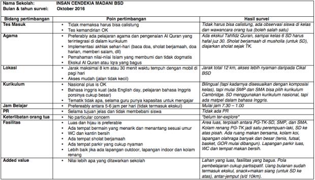 matriks ICM BSD